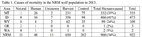 Wolf Mortality Chart NRM 2013